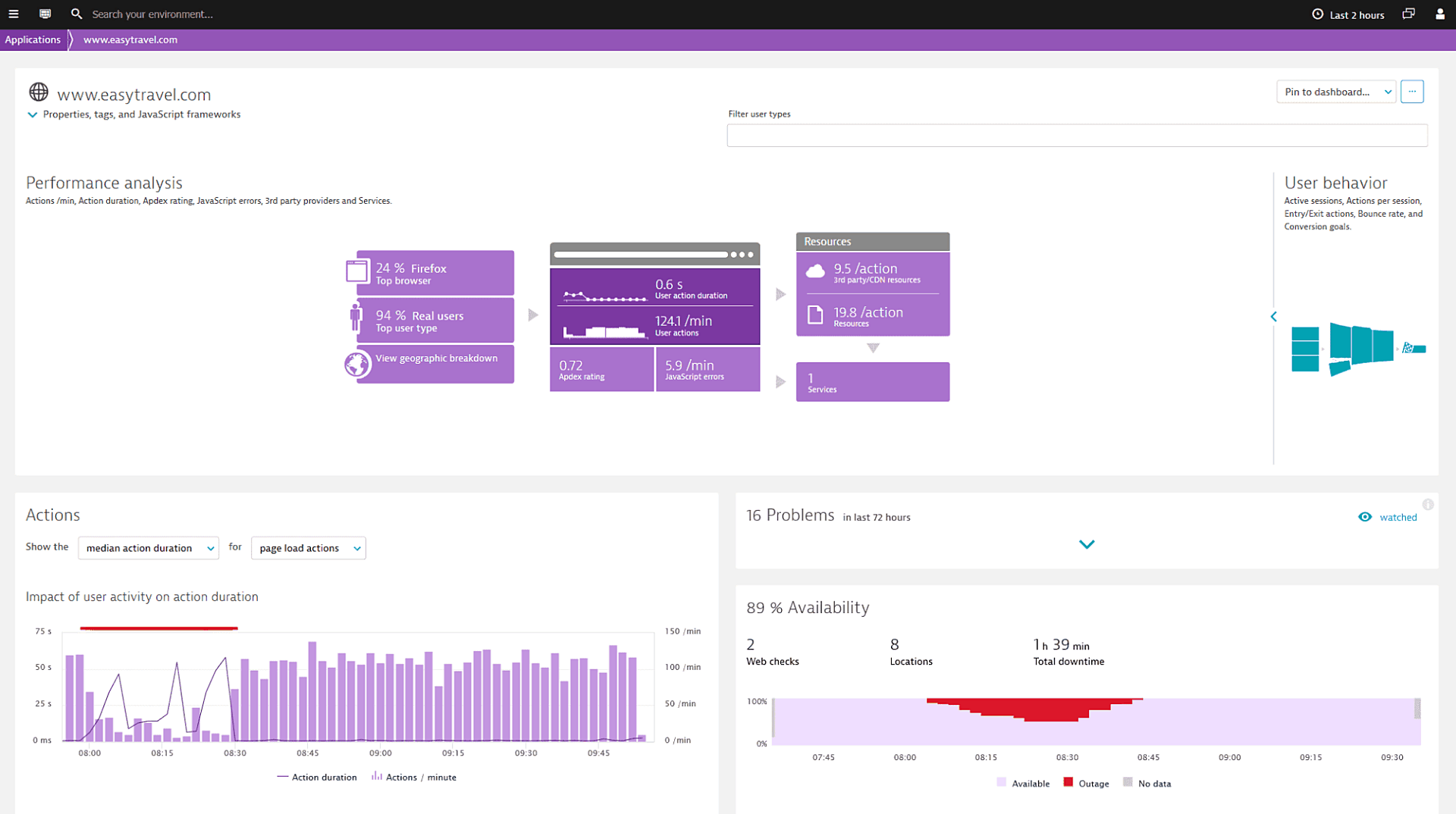 Web monitoring overview1
