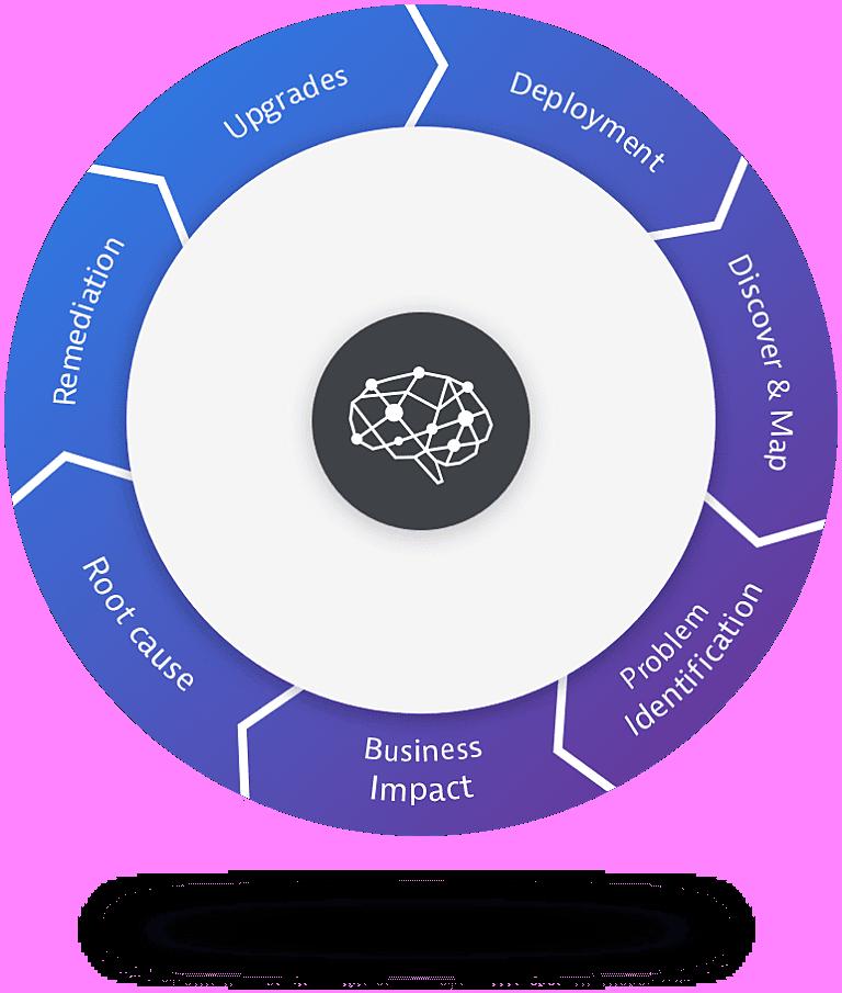 Automation circle