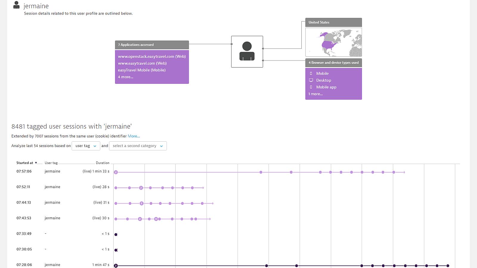 Dynatrace user session details jermaine
