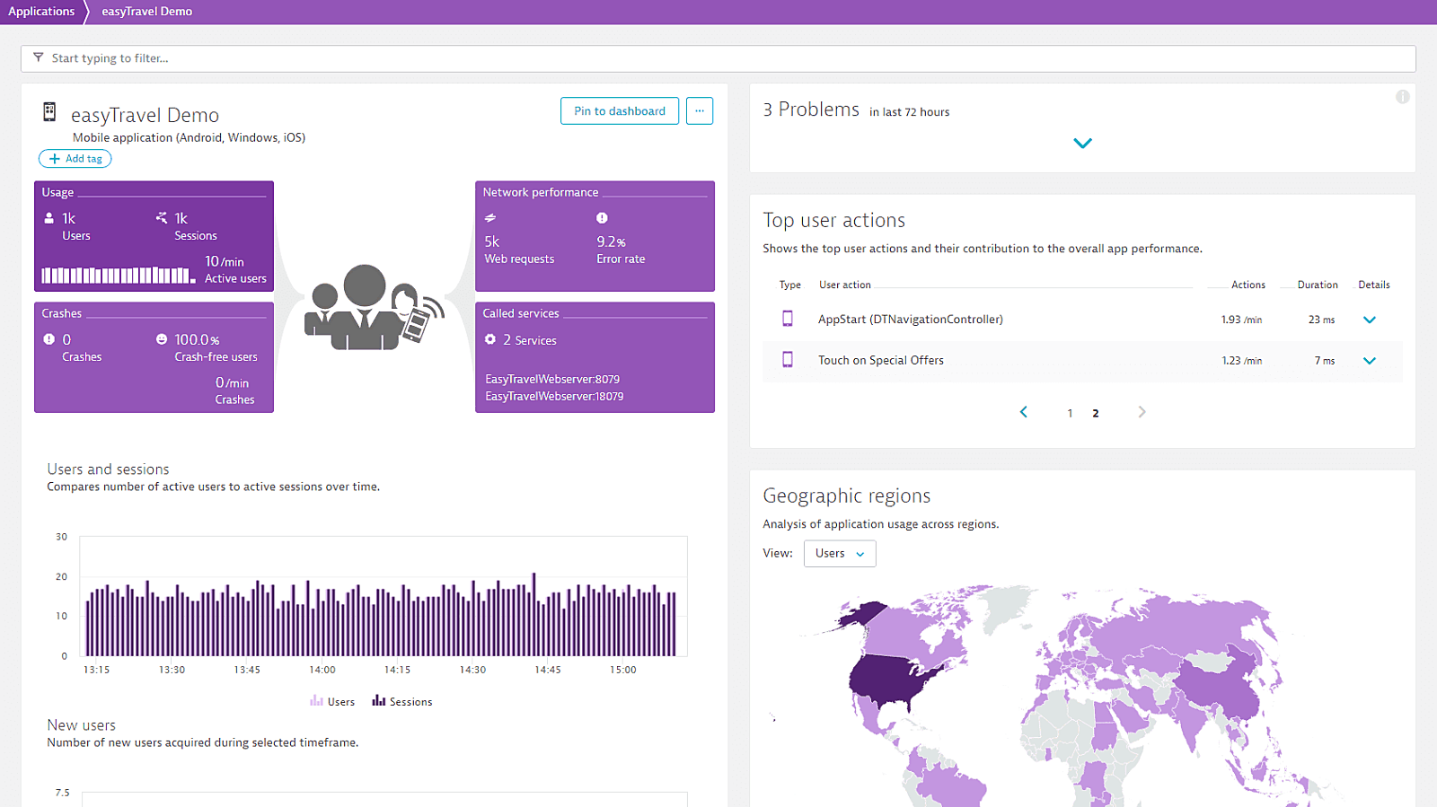 Dashboard overview of performance issues