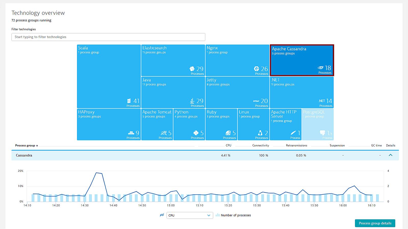 Cassandra database overview 1600 b82d80cd95 1