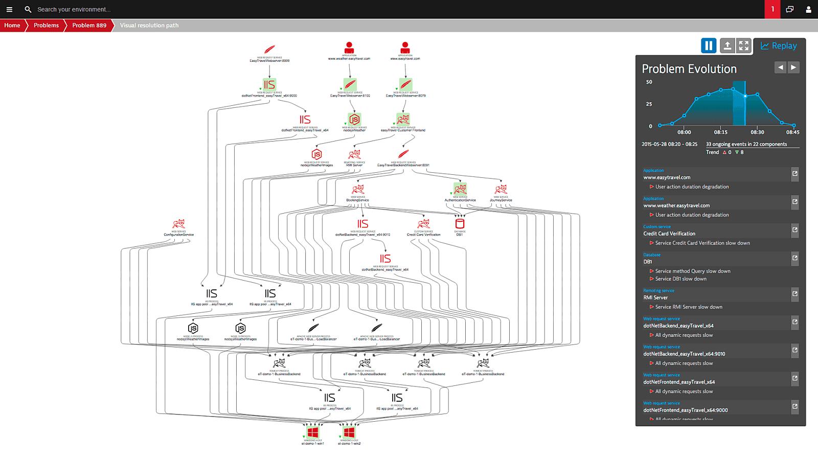 Dynatrace apm use cases problem evolution