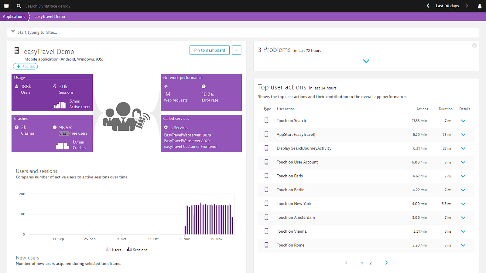 RUM dashboard overview