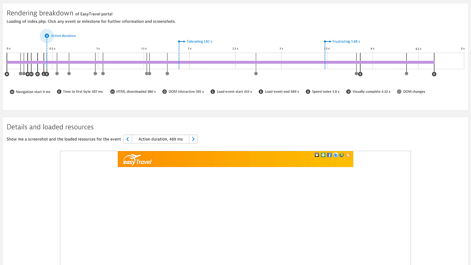 Dynatrace single page app action duration