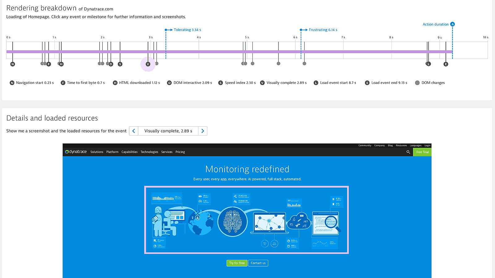 Visually complete measures exactly how long it takes your web page to become fully loaded visually and ready to be used (2.89 s)