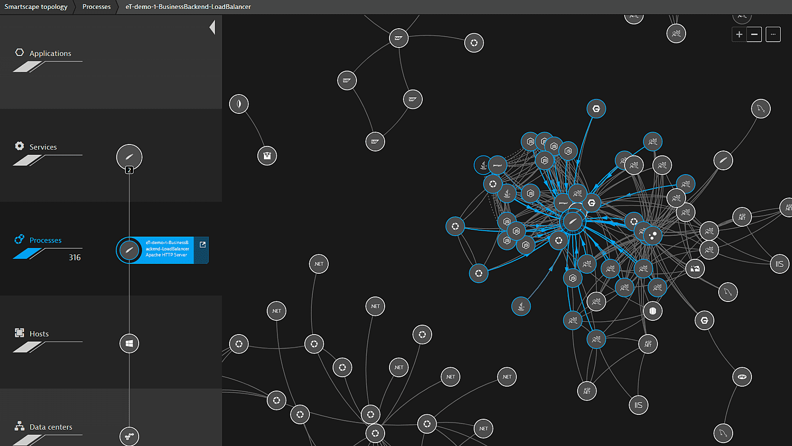 Dynatrace smartscape topology automatic dependency mapping